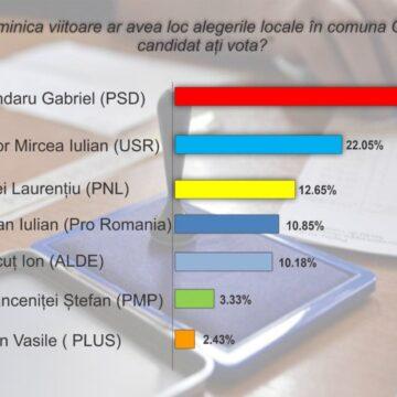Rezultate neașteptate la un sondaj de opinie în comuna Căiuți
